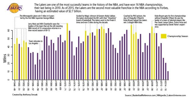 Laker Wins By Season
