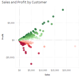 Tableau Sales Dashboard Performance | Smoak Signals | Data, Business