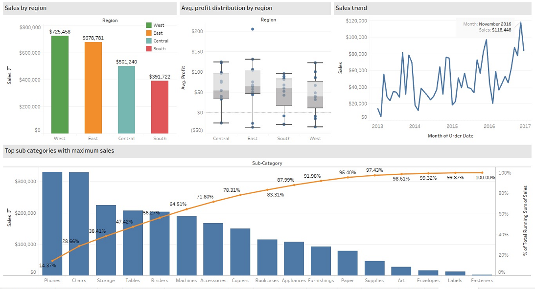 Tableau Sales Dashboard Performance Smoak Signals Data