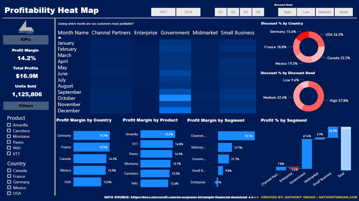 Qlikview Heat Map on
